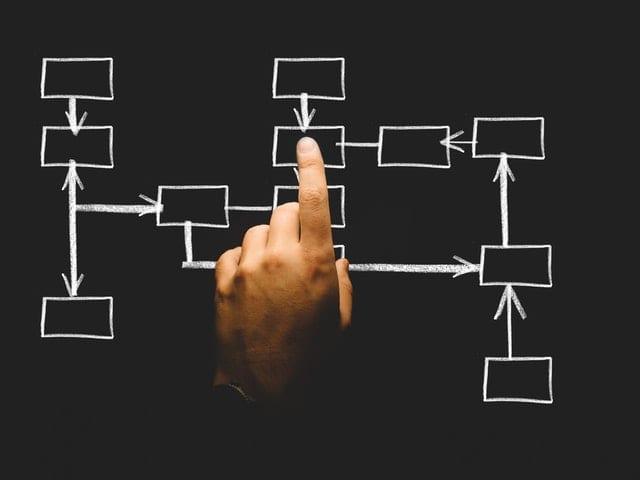 omnichannel strategy flowchart