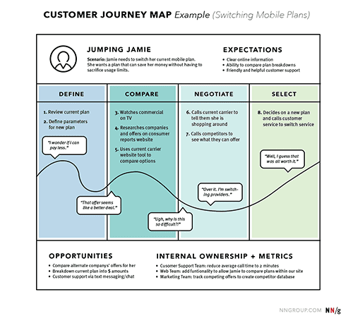 Mapping the User Journey - A Step By Step Guide